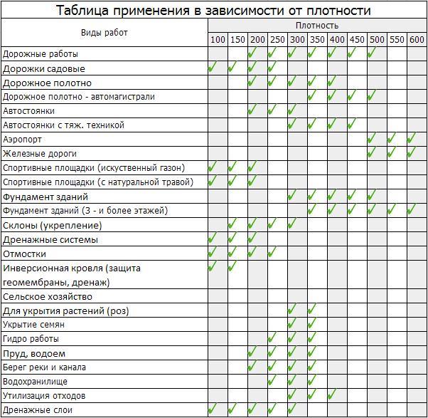 Таблица применения геотекстиля